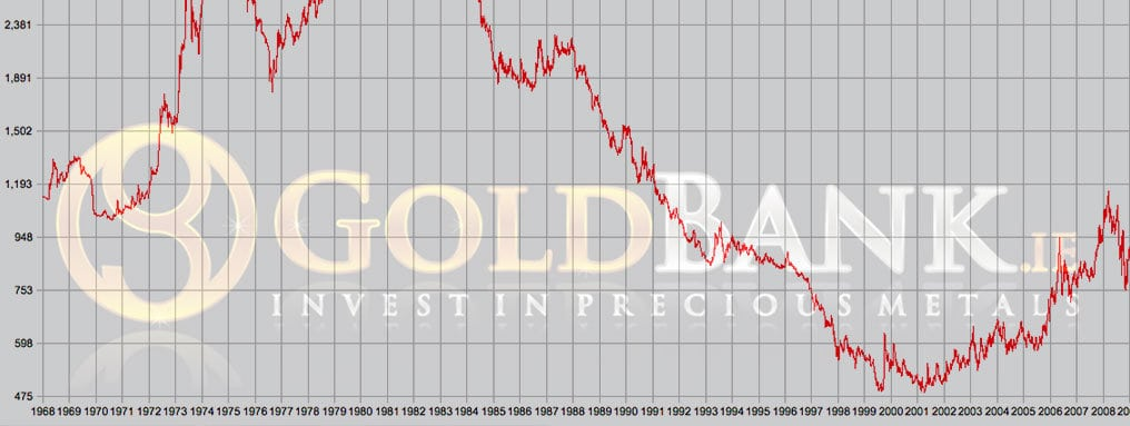 Gold Price Eur Today Live Ireland